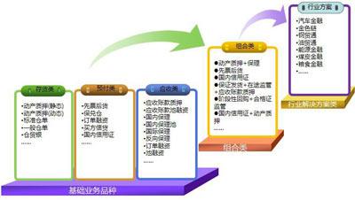 图1:华润银行供应链金融产品架构