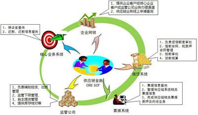 图2:华润银行供应链金融系统关联关系