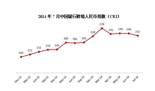 中国银行在第六届金融论坛上发布2014年7月跨境人民币指数