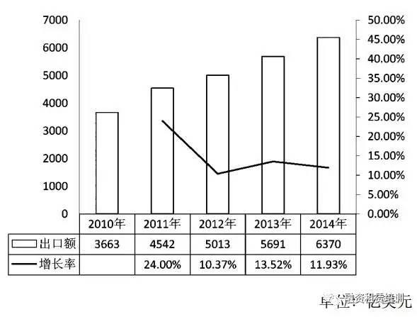 """融资租赁在中国产品出口""""一带一路""""国家中的作用分析"""