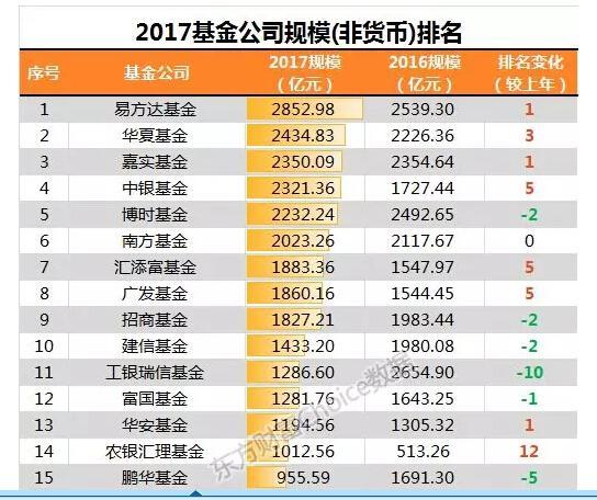 2017年基金公司规模排名榜单发布!