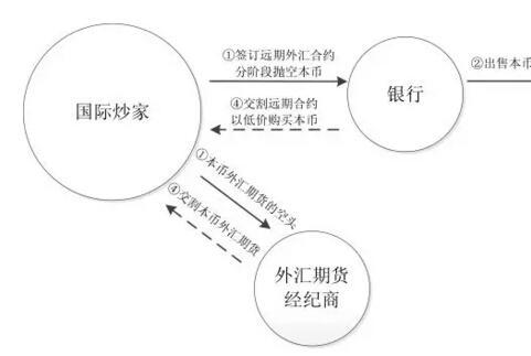 重温1998年港币保卫战:金融开放启示录