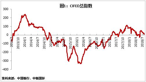 中国银行发布2018年7月境内外债券投融资比较指数(CIFED)