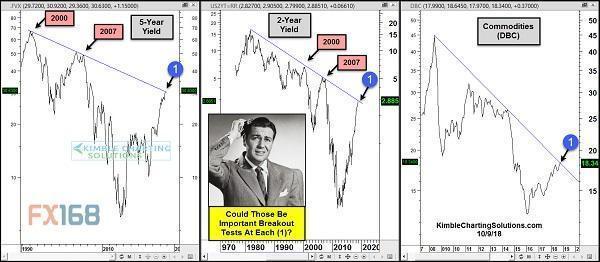 恐慌还在蔓延 大宗商品和收益率数十年的突破就在眼下