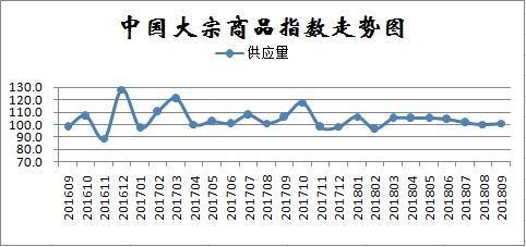 2018年9月中国大宗商品市场解读及后市预测分析