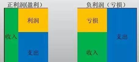 轻松教你看懂损益表(利润表)
