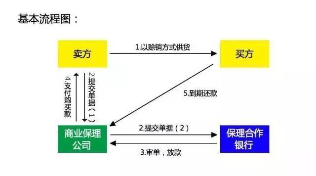 超强解析保理业务操作流程及模式!