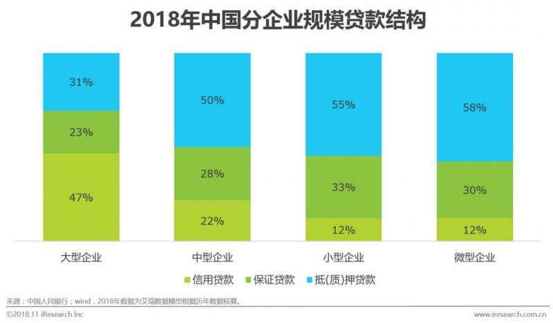 2018年中国供应链金融行业研究报告