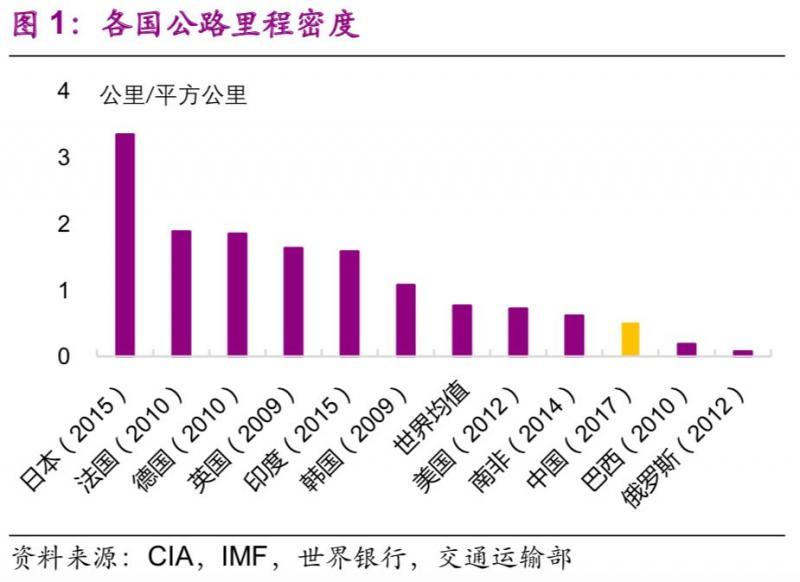 干货数据:中国基建空间到底有多大?