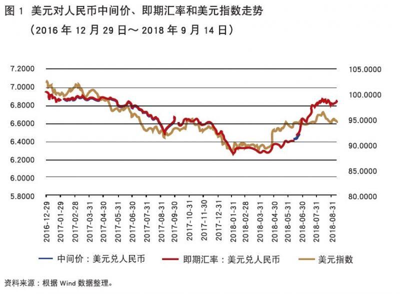 孙鲁军:不稳定、不确定环境下的人民币汇率走向