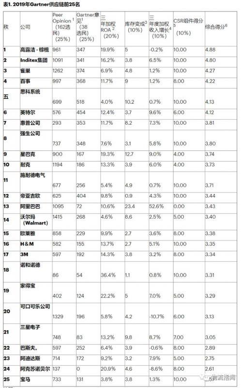重磅:2019Gartner供应链TOP25强出炉,阿里首次入选,京东、海尔受提名