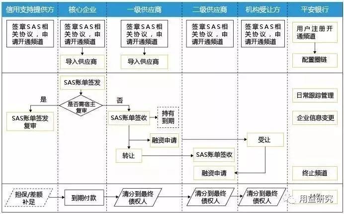 中国第一家以保险品牌命名的商业银行,它说供应链金融要这样做!