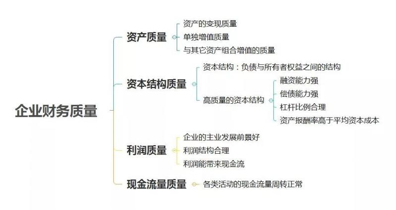 财务分析框架-思维导图版!
