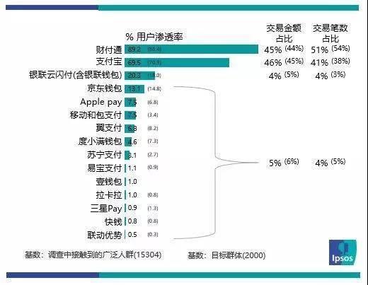 益普索一季度第三方支付报告:腾讯金融用户渗透率达89%