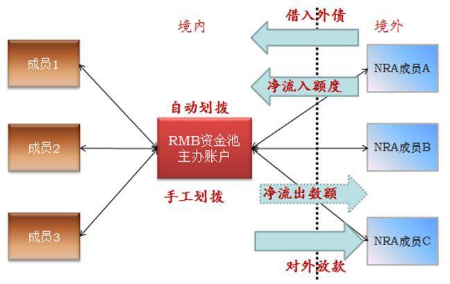 跨境人民币双向互通,华润银行企业平台共生