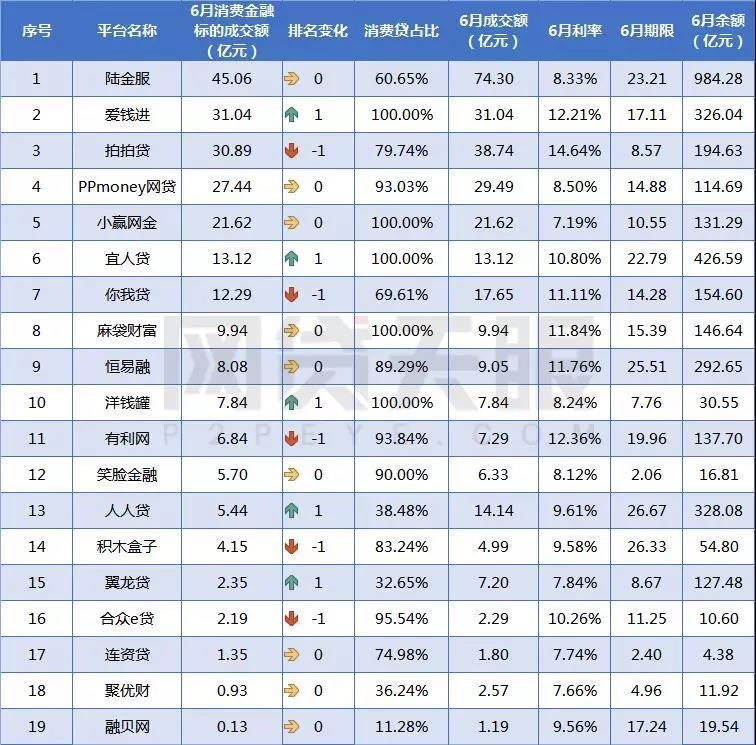 6月网贷平台消费金融成交额排行榜