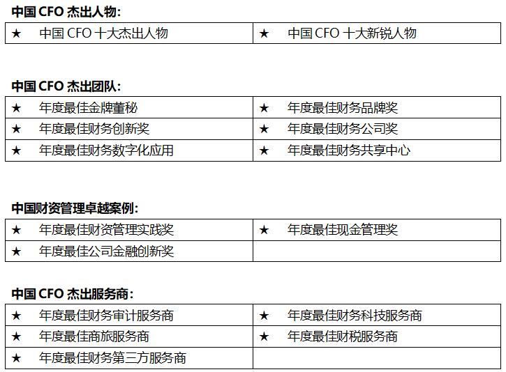 """寻找""""财会界的领军者""""2019中国CFO卓越榜单评选火热进行中"""