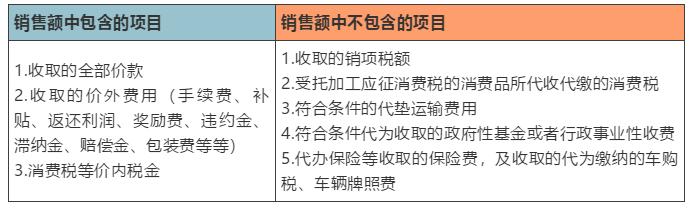 五种情形读懂增值税计税依据