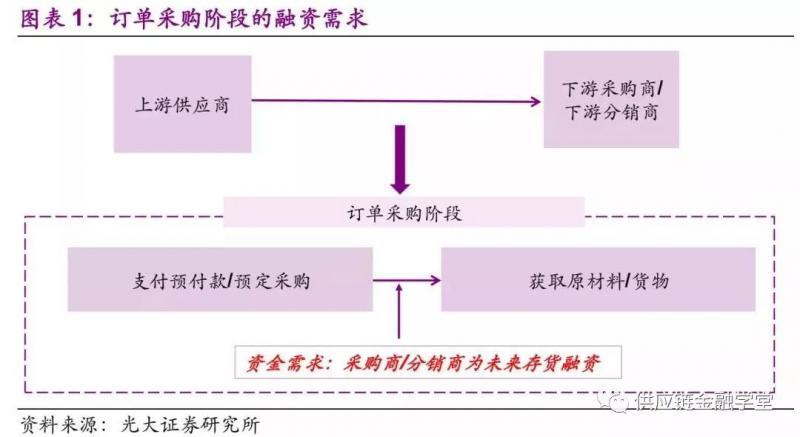订单采购、存货保管、销售回款阶段下的供应链金融模式