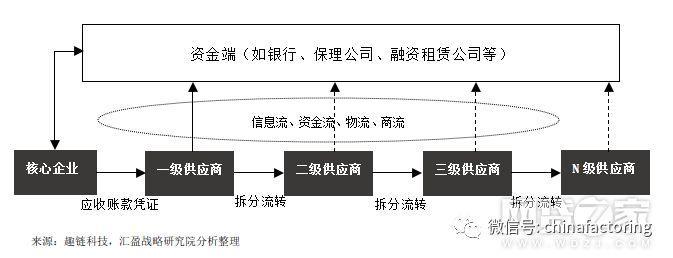 区块链+供应链金融的三种基础模式与四点建议