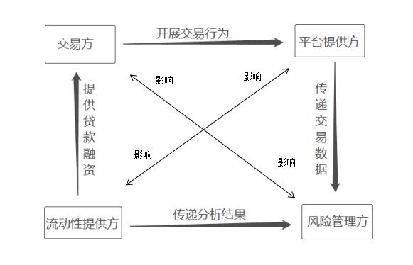 供应链金融的参与主体:四个主角和一个配角