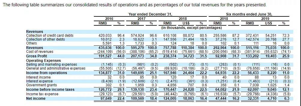 催收公司也要上市了!湖南永雄赴美IPO,监管收紧之下,敏感业务还能走多远?