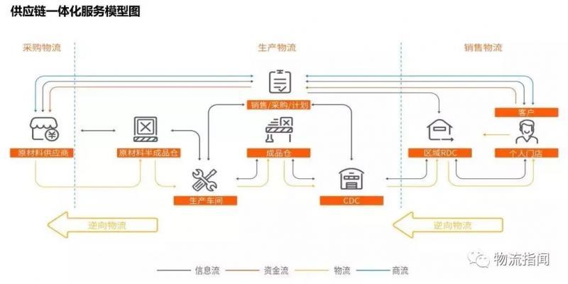 复盘:佳怡供应链20年发展启示录