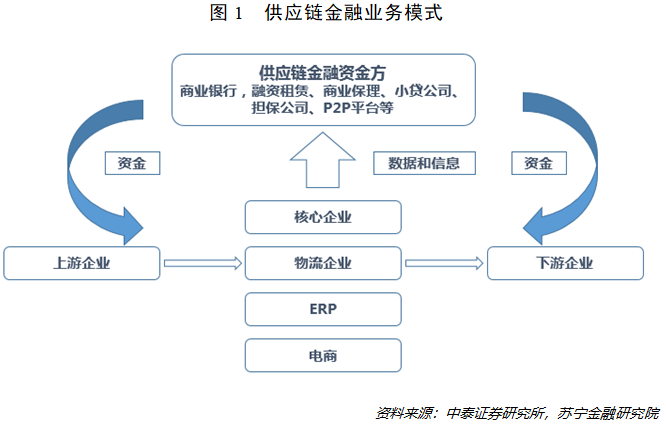 """""""双链""""合璧!国家定调的区块链,将如何重塑供应链金融?"""