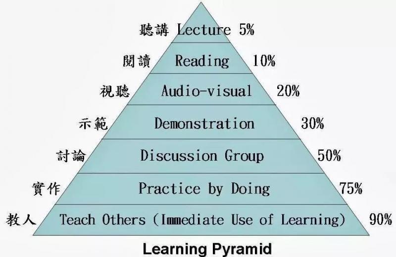"""用""""费曼学习法""""理解区块链,你也可以做到"""