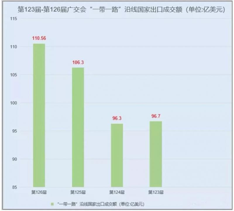 广交会出口成交2070.9亿同比下降1.9%!采购商到会18.6万人,同比下降2%!