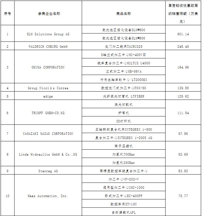 第二届进博会展期内销售的进口展品可享税收优惠(附清单)