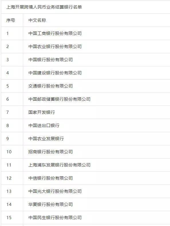 央行公布113家开展跨境人民币业务结算银行名单