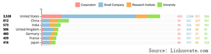 5G浪潮滚滚而来,美国究竟有多少边缘计算公司?