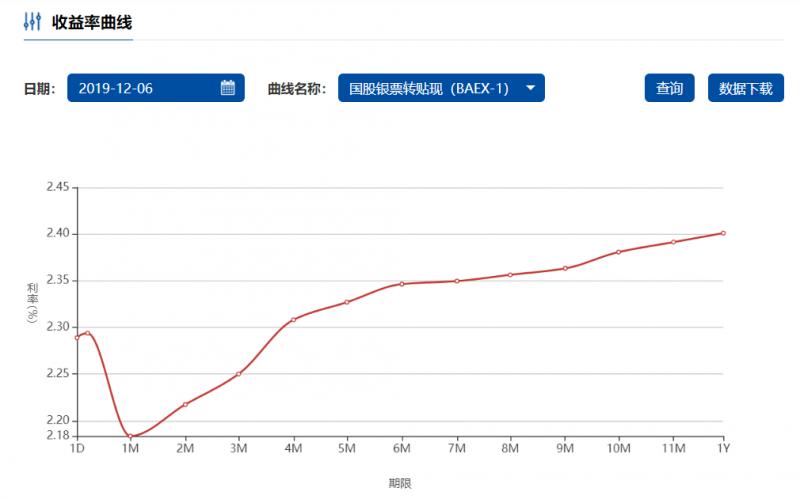 重磅:上海票据交易所发布城商银票转贴现收益率曲线