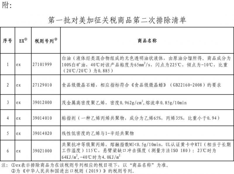 国务院公布第一批对美加征关税商品第二次排除清单