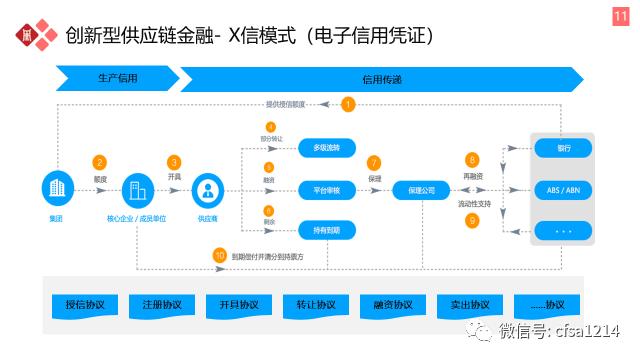 王晓东:深度解析供应链金融X信模式的价值、现状及困境