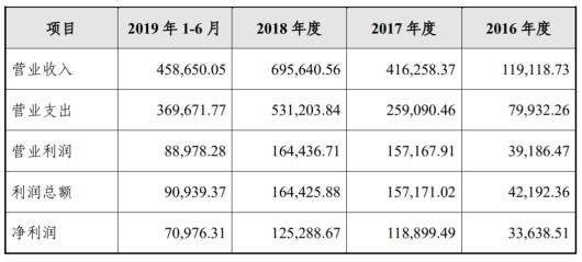 招联金融:20亿金融债,3.48%利率创消金公司金融债最低纪录