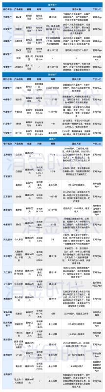 """25家银行消金产品盘点:城商行更热衷""""定制""""小额现金贷"""