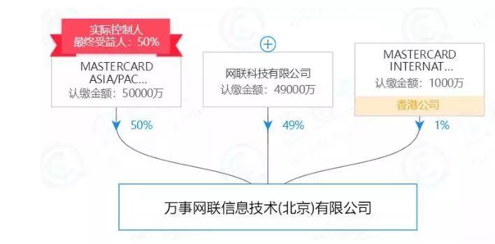 重磅!央行审查通过万事网联公司银行卡清算机构筹备申请