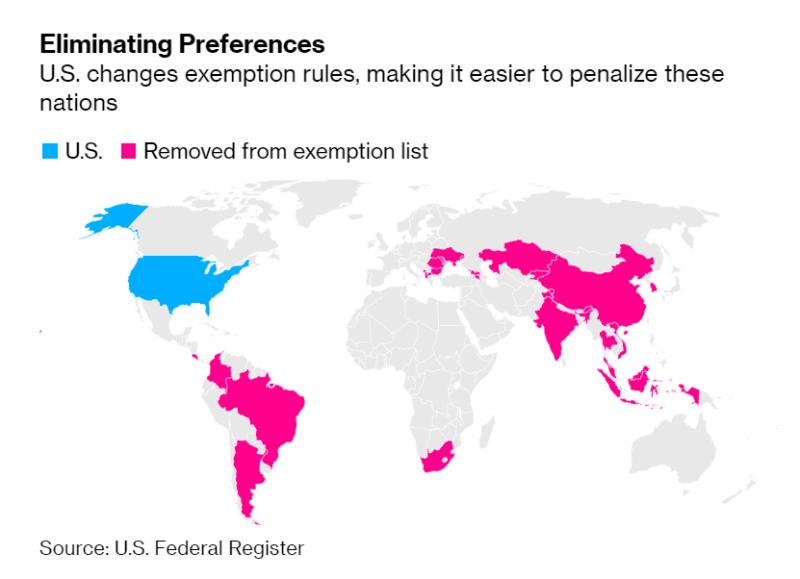 美国欲取消包括中国的25个经济体最惠国待遇,对出口有什么影响?