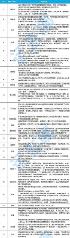 超50个国家和地区对中国船舶、货物、空运、人员入境管制措施!