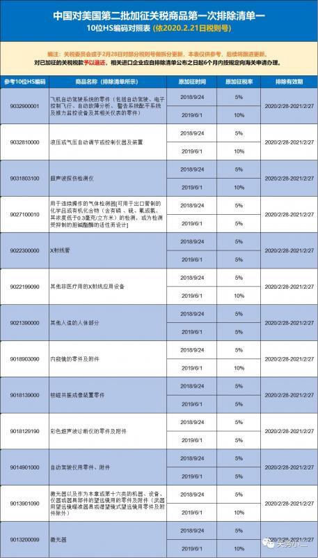 进口利好!中国对美第二批加征关税商品第一次排除清单(10位HS)