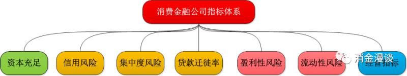 消费金融指标体系全解析