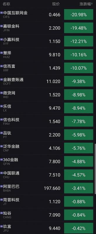 """历史性暴跌之下 美股中国互金平台""""无人生还"""""""
