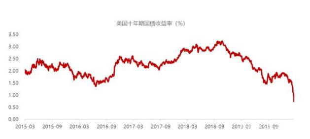 原油市场暴跌,各类资产如何配置?
