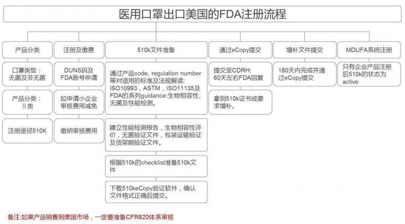 促外贸稳增长-海关技术性贸易措施指南(口罩出口篇)