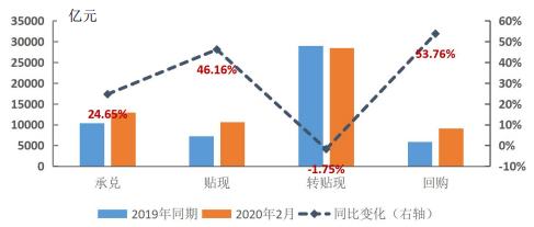 2月票据市场运行情况:受疫情影响票据业务前低后高