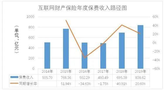 中保协:2014-2019年互联网车险发展趋缓,非车险持续快速增长