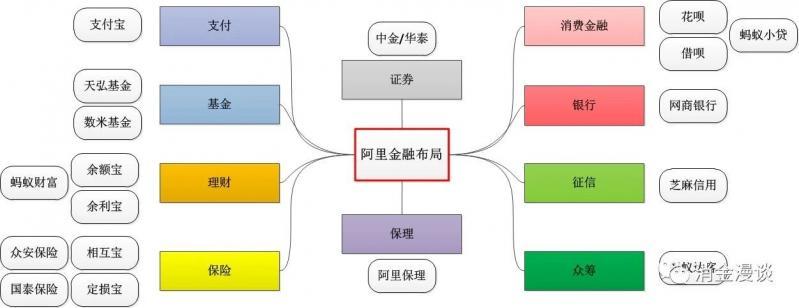 BATJ金融布局解构(消金视角·上篇)