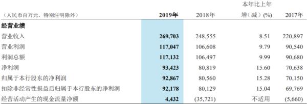 招行2019:分红303亿;人均薪资54万